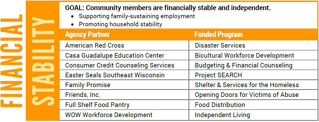 Center For Household Financial Stability  >> Financial Stability United Way Of Washington County